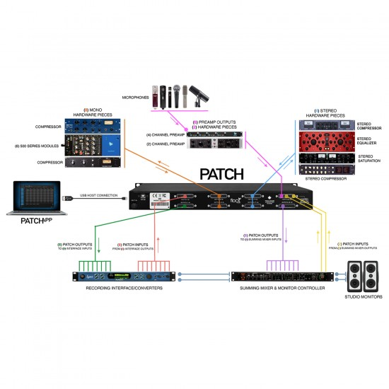 """Flock Audio Patch """"LT"""" 32-point Digitally Controlled Analog Patchbay"""